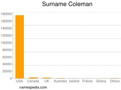 Surname Coleman