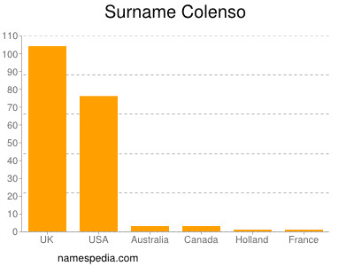 Surname Colenso
