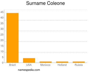 Surname Coleone