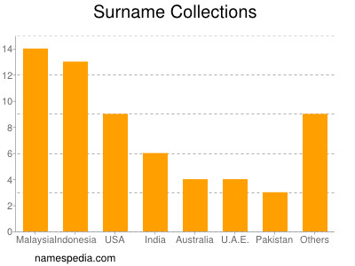 Surname Collections