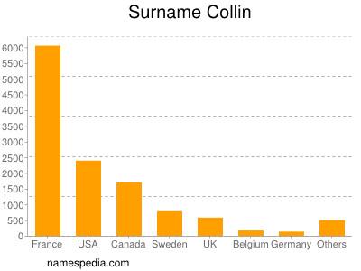 Surname Collin
