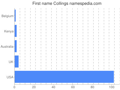Given name Collings
