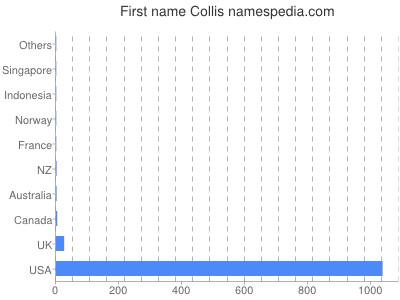Given name Collis
