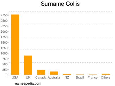 Surname Collis