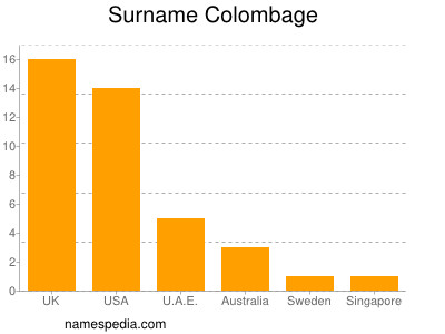 Surname Colombage
