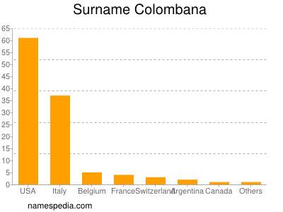 Surname Colombana