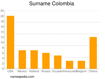 Surname Colombia