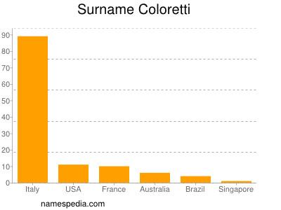 Surname Coloretti