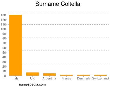 Surname Coltella