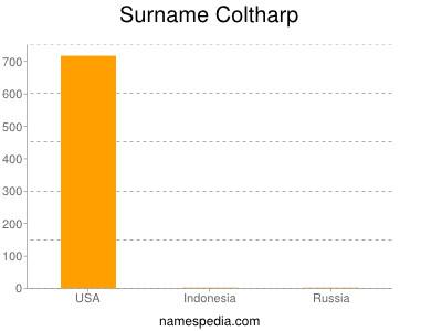 Surname Coltharp