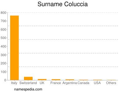 Surname Coluccia