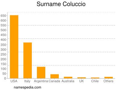 Surname Coluccio