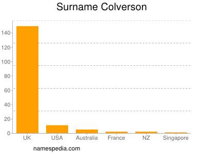 Surname Colverson