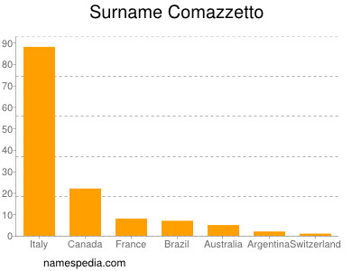 Familiennamen Comazzetto