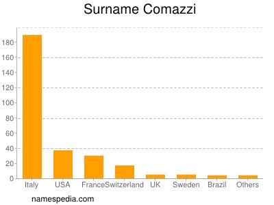 Surname Comazzi