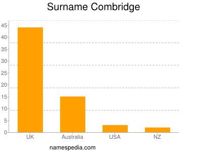 Surname Combridge