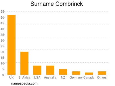 Surname Combrinck
