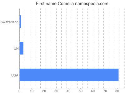 Given name Comelia