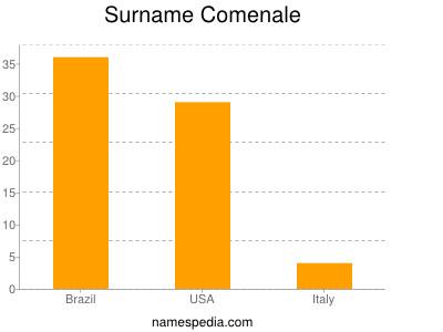 Surname Comenale