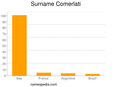 Surname Comerlati