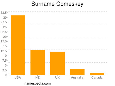 Surname Comeskey