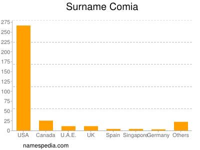 Surname Comia