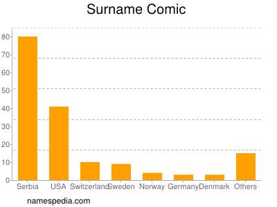 Surname Comic