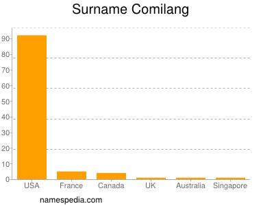 Surname Comilang