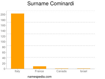 Familiennamen Cominardi