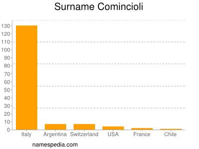 Surname Comincioli