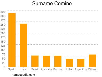 Surname Comino