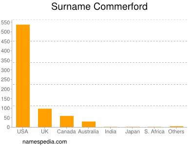 Surname Commerford