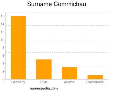 Surname Commichau