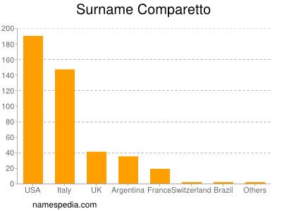 Surname Comparetto