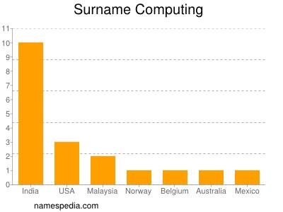 Surname Computing