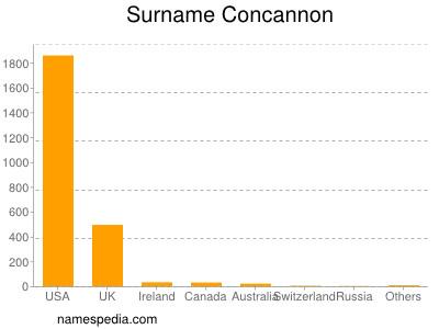 Surname Concannon