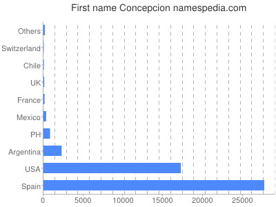 Given name Concepcion