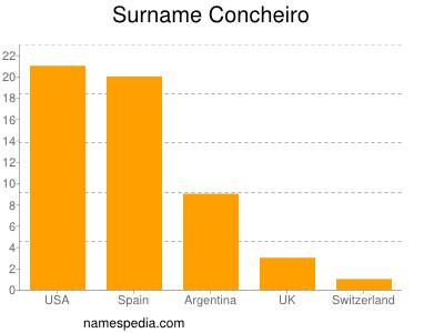 Surname Concheiro
