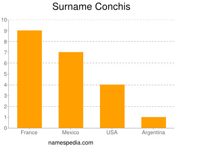 Surname Conchis