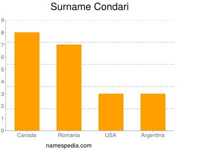 Surname Condari