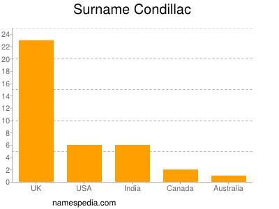 Surname Condillac