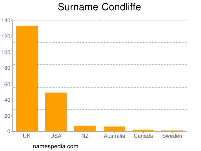Surname Condliffe