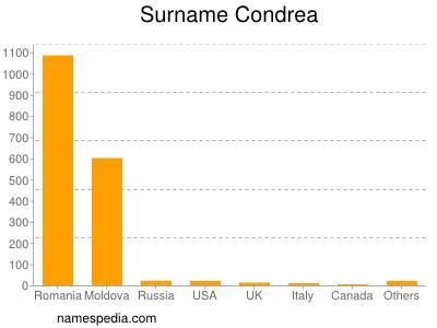 Familiennamen Condrea