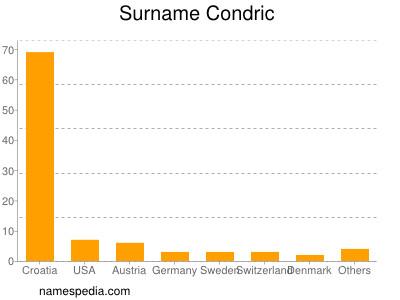 Surname Condric