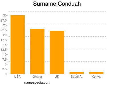 Surname Conduah