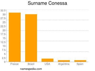Surname Conessa