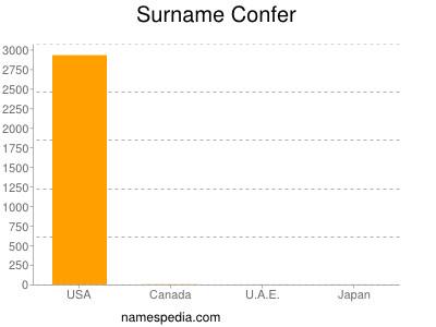 Surname Confer
