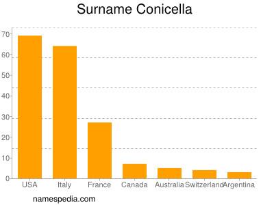 Surname Conicella