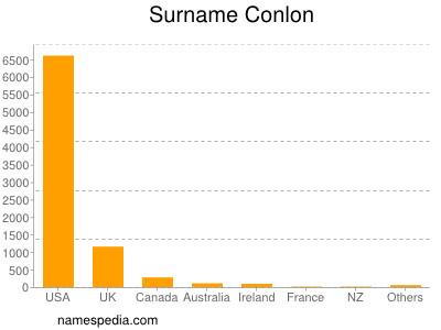 Surname Conlon