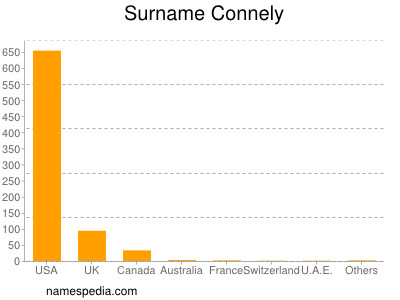 Surname Connely